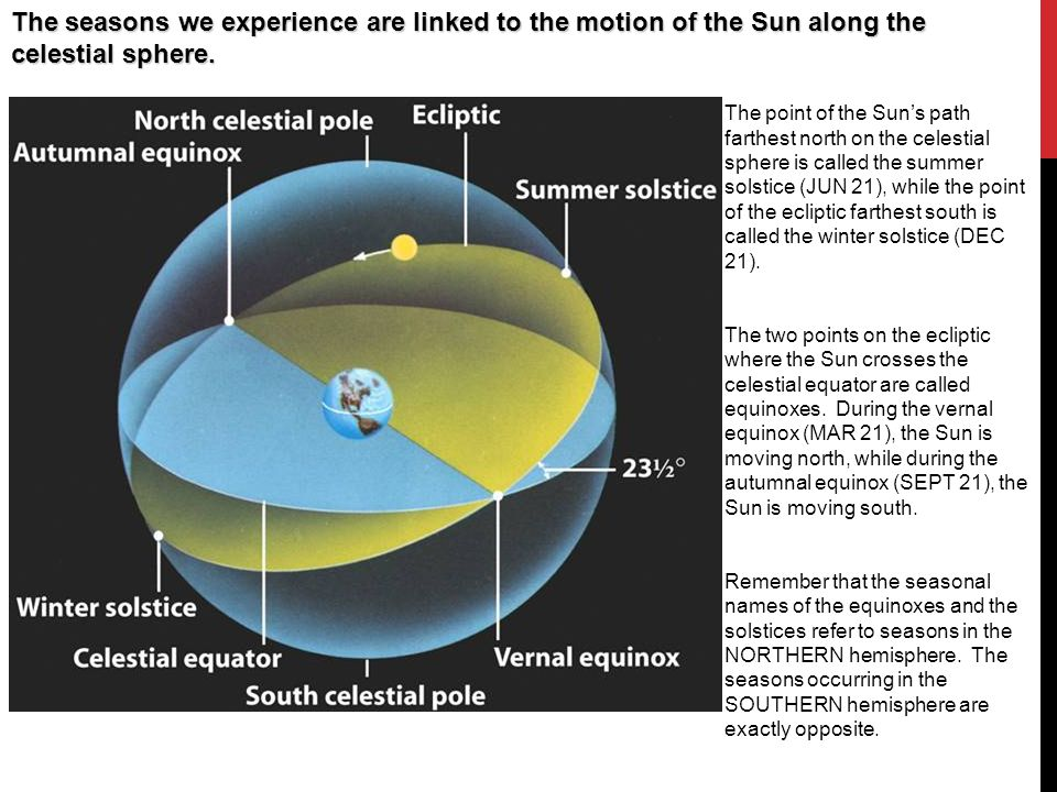 The seasons we experience are linked to the motion of the Sun along the celestial sphere.