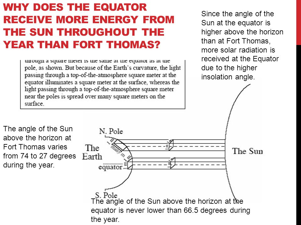 Why does the equator receive more energy from the Sun throughout the year than Fort Thomas