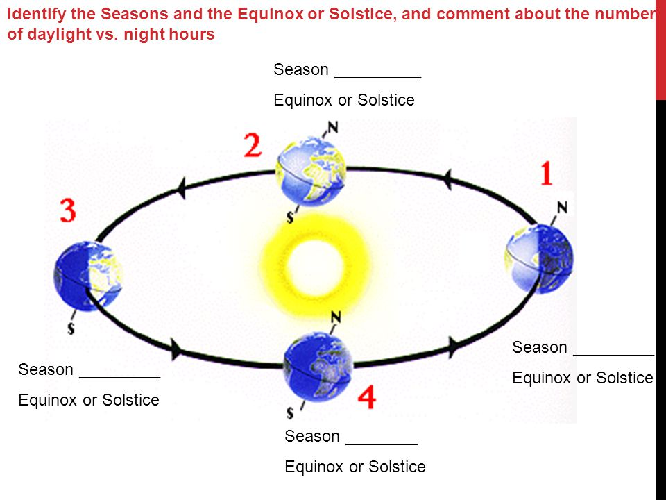 Identify the Seasons and the Equinox or Solstice, and comment about the number of daylight vs. night hours