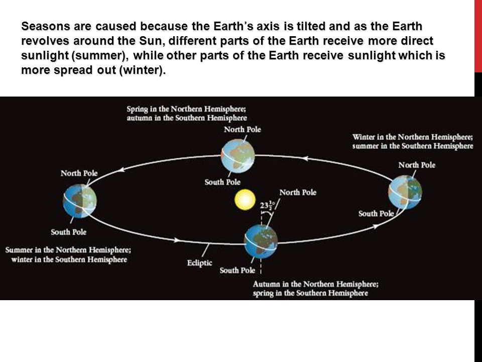 Seasons are caused because the Earth's axis is tilted and as the Earth revolves around the Sun, different parts of the Earth receive more direct sunlight (summer), while other parts of the Earth receive sunlight which is more spread out (winter).