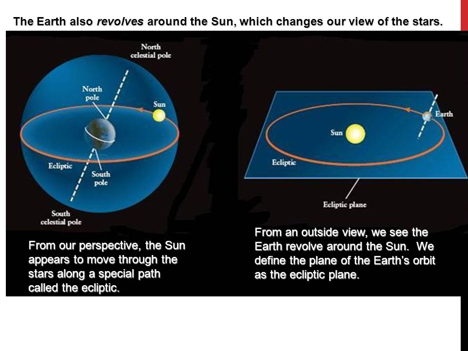 The Earth also revolves around the Sun, which changes our view of the stars.