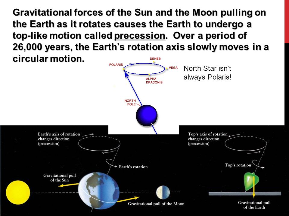 Gravitational forces of the Sun and the Moon pulling on the Earth as it rotates causes the Earth to undergo a top-like motion called precession. Over a period of 26,000 years, the Earth's rotation axis slowly moves in a circular motion.