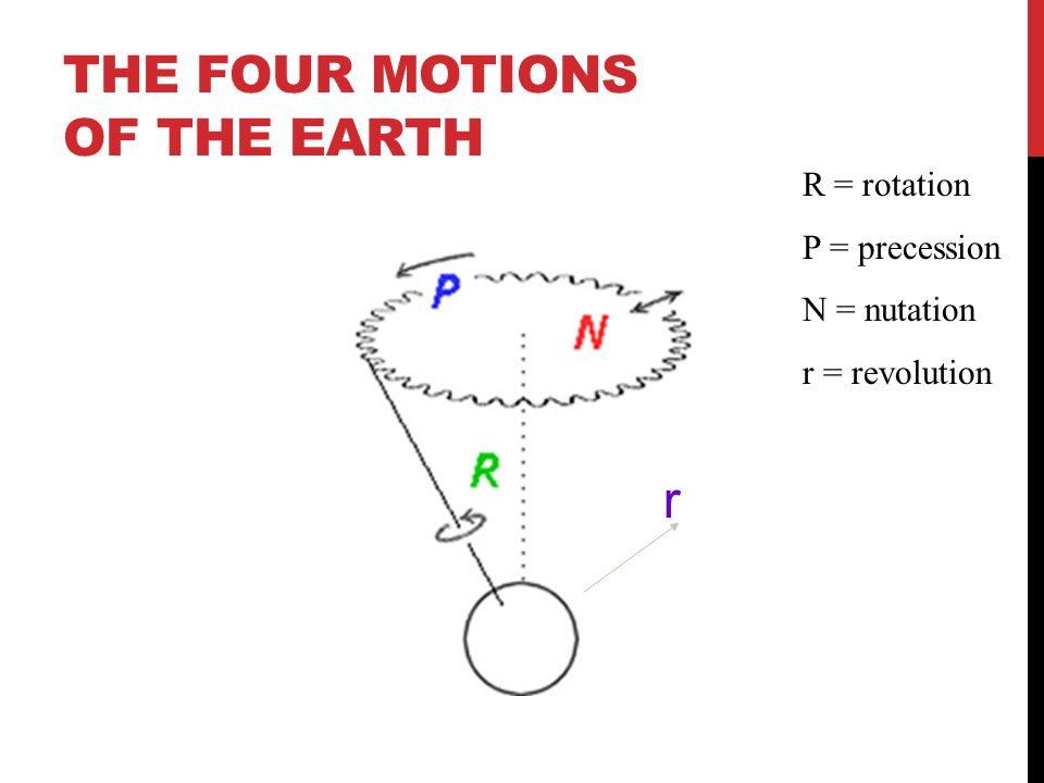 The Four Motions of the Earth