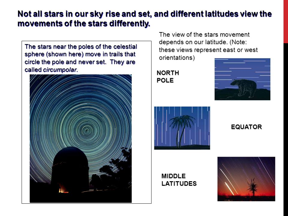 Not all stars in our sky rise and set, and different latitudes view the movements of the stars differently.
