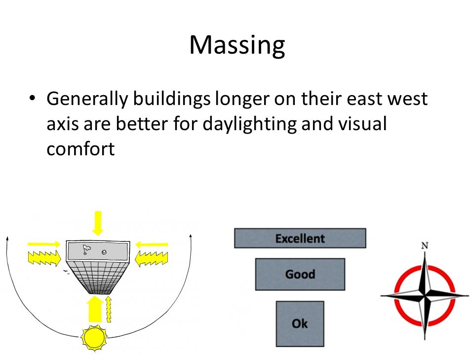 Massing Generally buildings longer on their east west axis are better for daylighting and visual comfort.