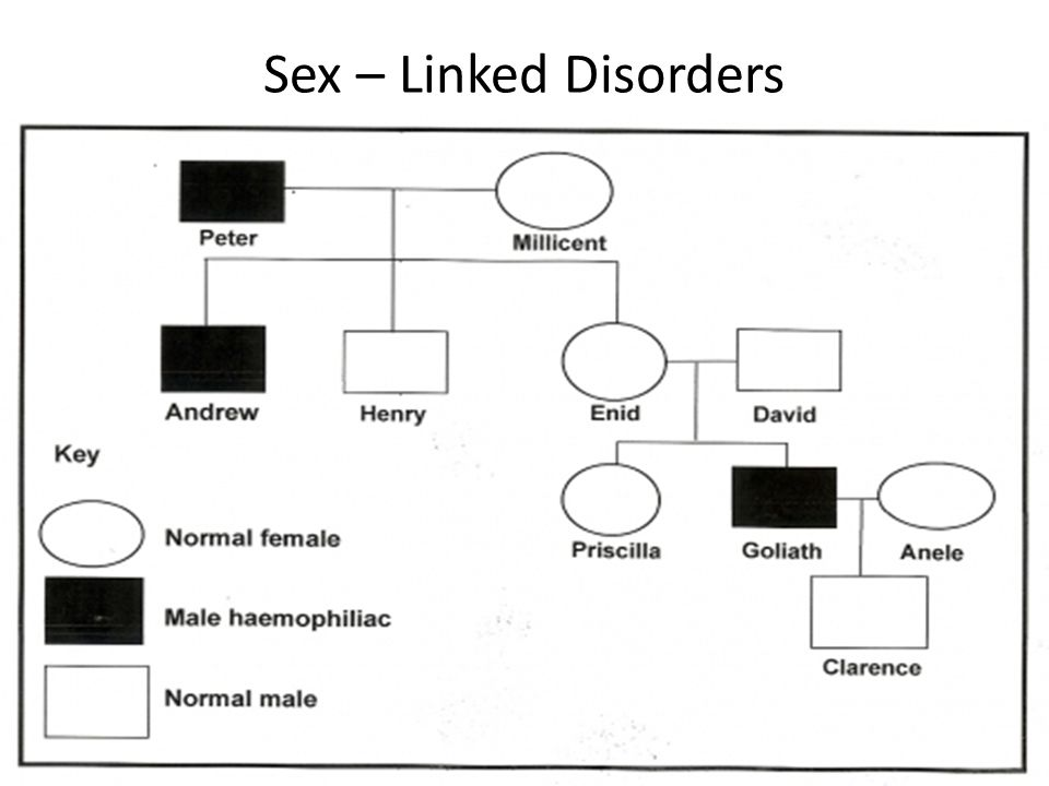 Sex – Linked Disorders