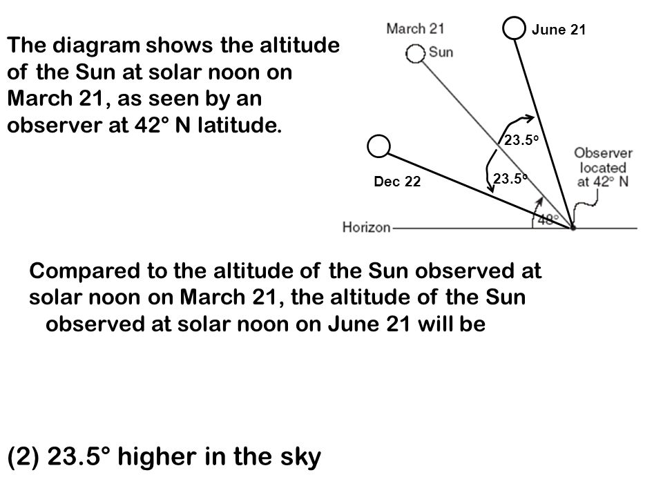 (1) 15° higher in the sky (3) 42° higher in the sky