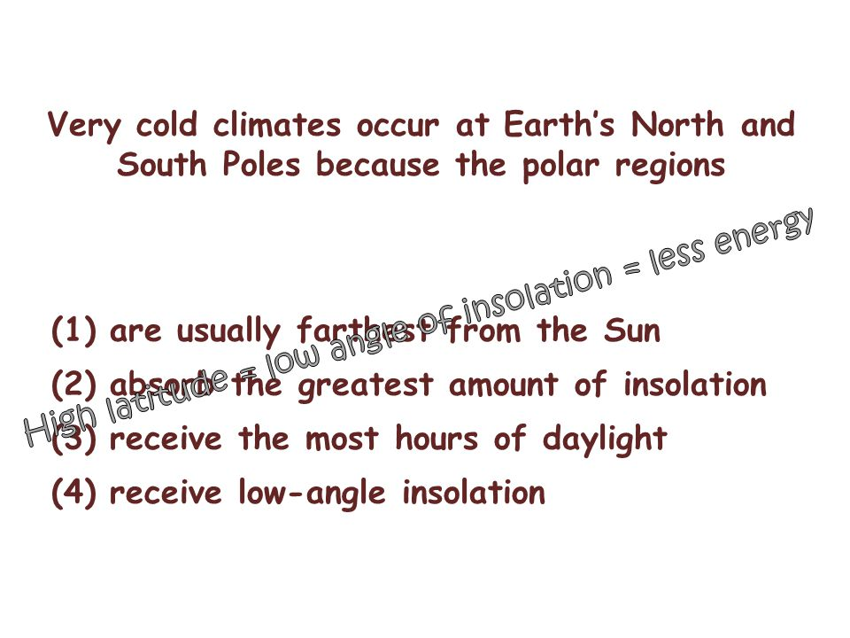 Very cold climates occur at Earth's North and South Poles because the polar regions