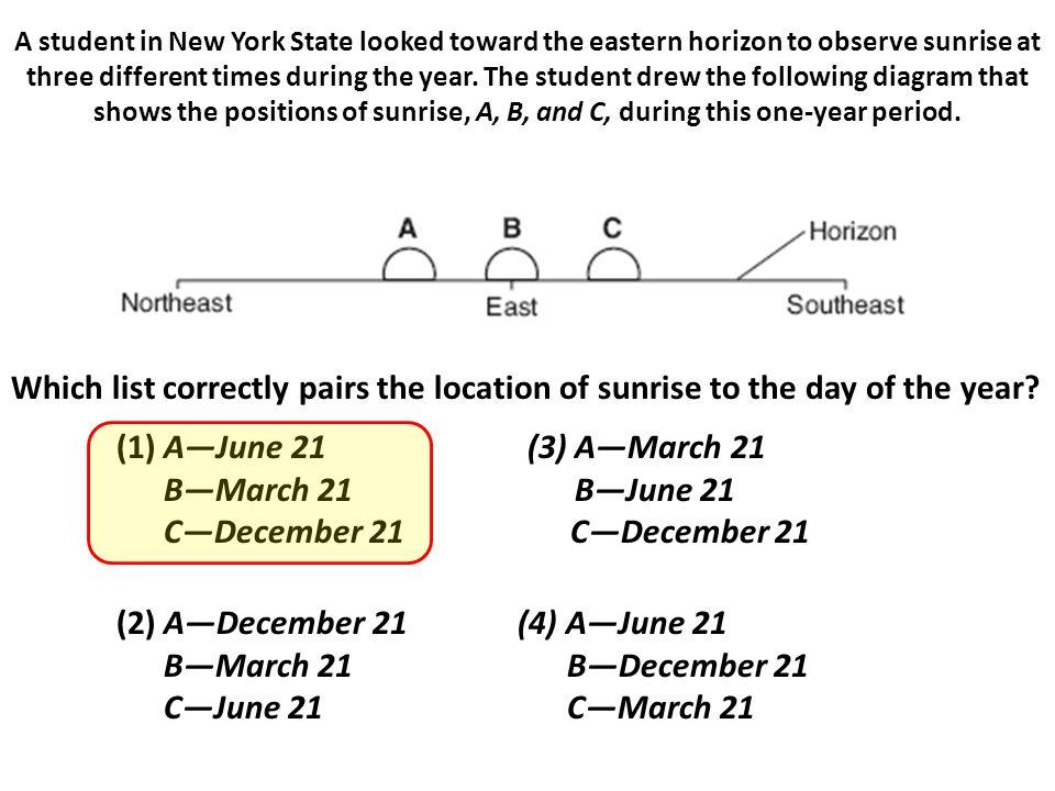 C—December 21 C—December 21 (2) A—December 21 (4) A—June 21