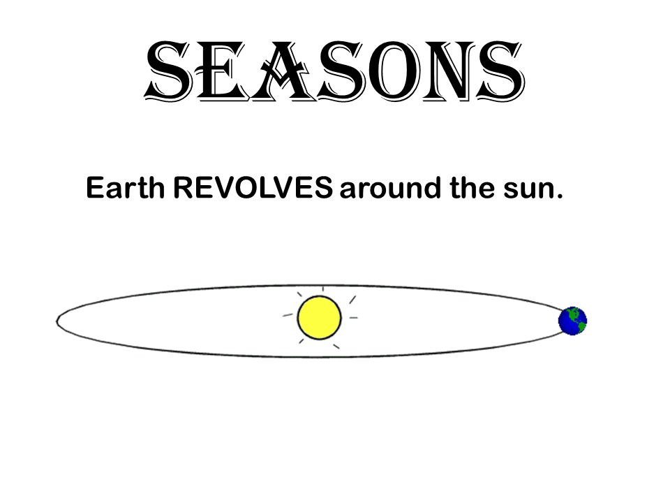 SEASONS Earth REVOLVES around the sun.