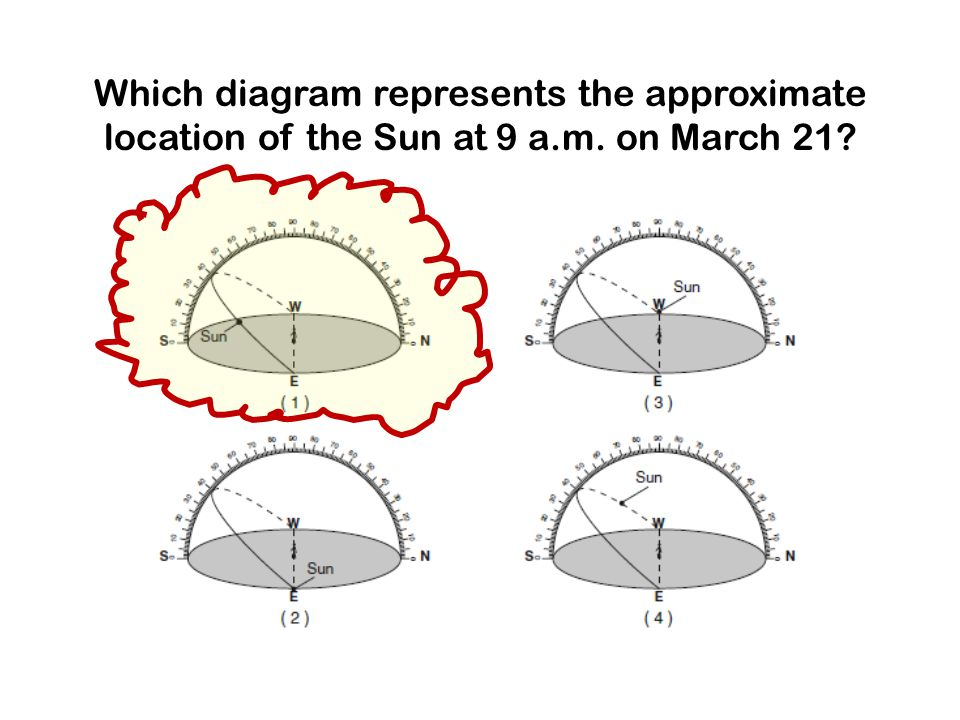 Which diagram represents the approximate location of the Sun at 9 a. m