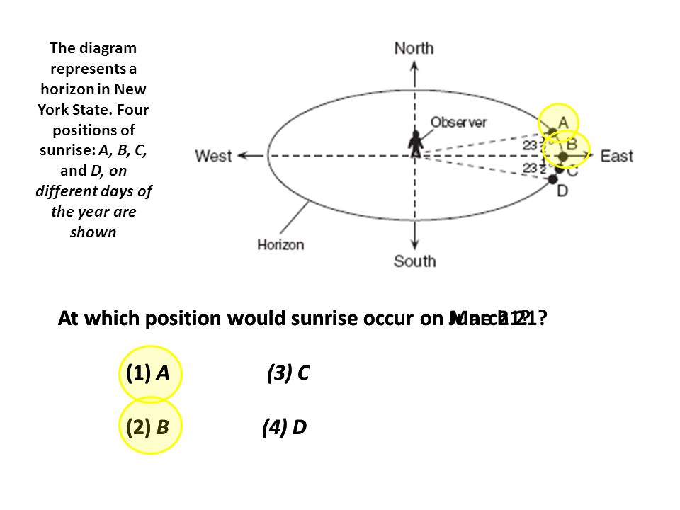 At which position would sunrise occur on March 21 (1) A (3) C