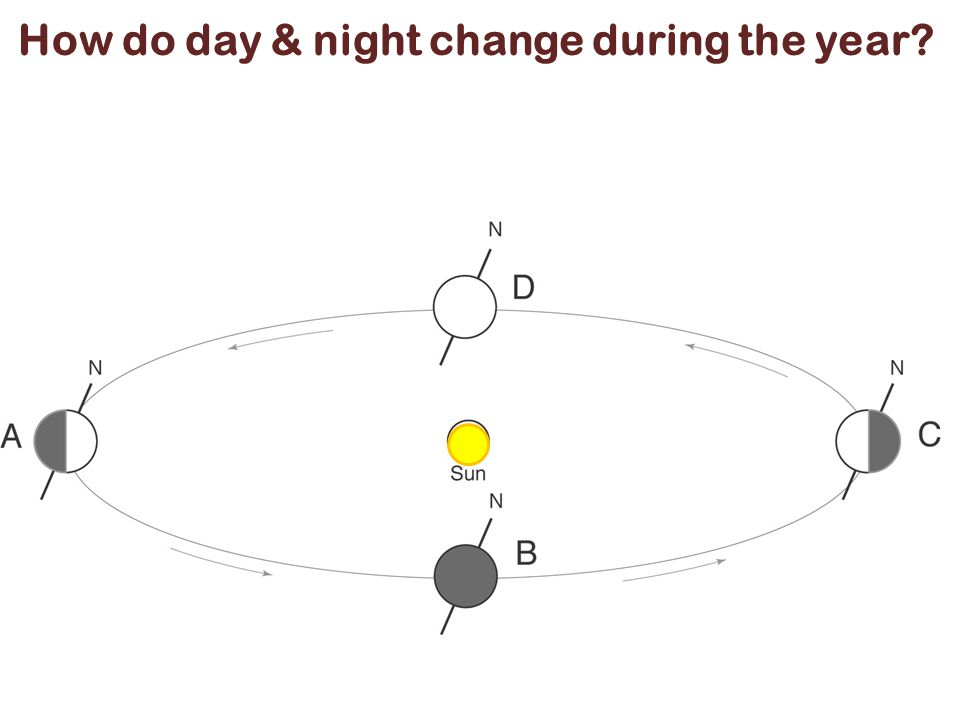 How do day & night change during the year
