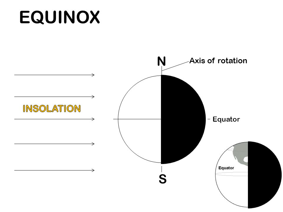 EQUINOX N Axis of rotation INSOLATION Equator S