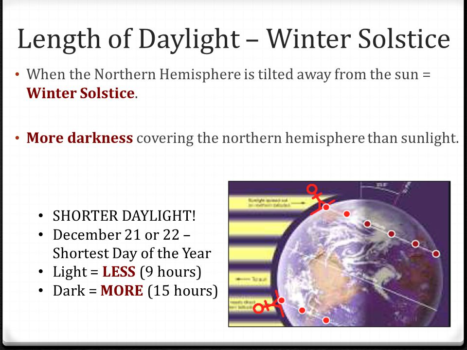 Length of Daylight – Winter Solstice