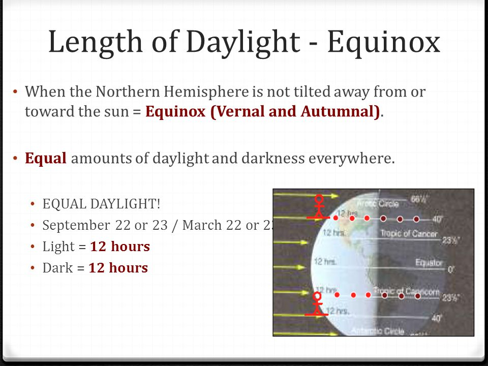 Length of Daylight - Equinox