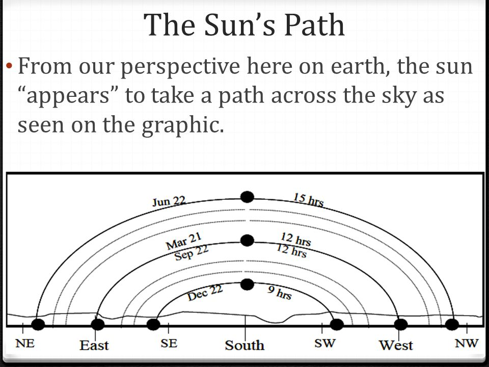 The Sun's Path From our perspective here on earth, the sun appears to take a path across the sky as seen on the graphic.