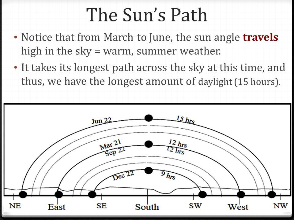 The Sun's Path Notice that from March to June, the sun angle travels high in the sky = warm, summer weather.