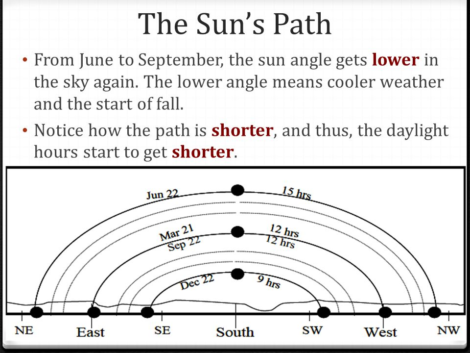 The Sun's Path From June to September, the sun angle gets lower in the sky again. The lower angle means cooler weather and the start of fall.