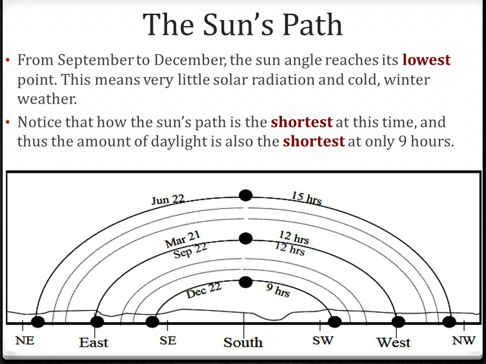 The Sun's Path From September to December, the sun angle reaches its lowest point. This means very little solar radiation and cold, winter weather.
