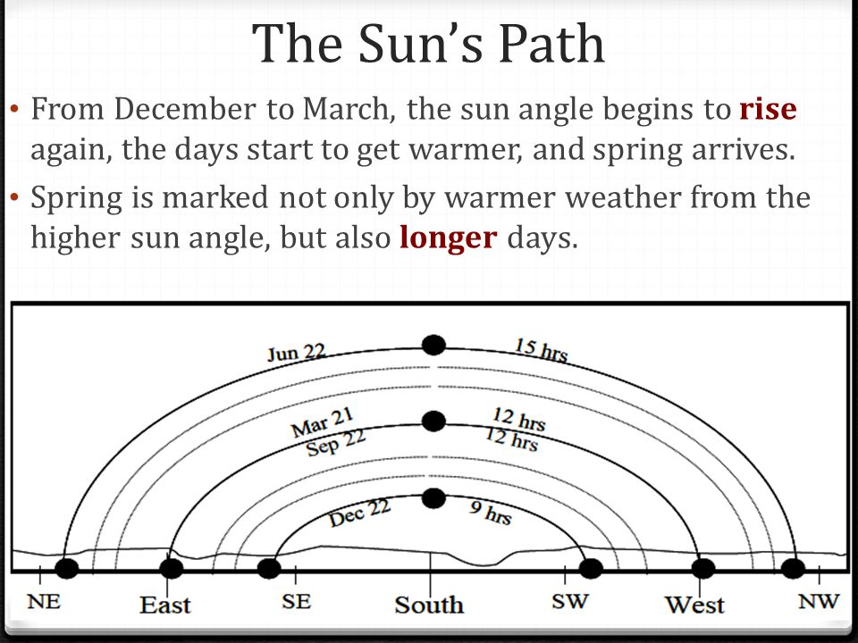 The Sun's Path From December to March, the sun angle begins to rise again, the days start to get warmer, and spring arrives.