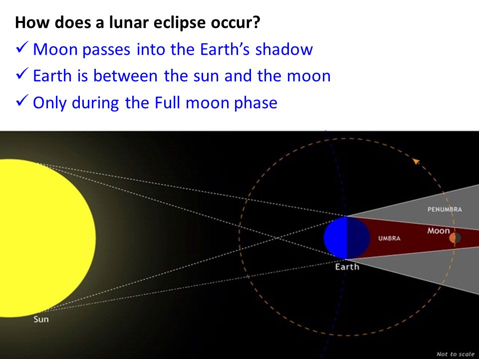 How does a lunar eclipse occur