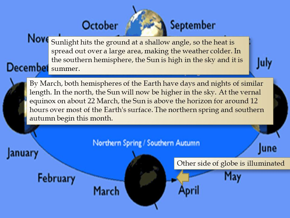 Sunlight hits the ground at a shallow angle, so the heat is spread out over a large area, making the weather colder. In the southern hemisphere, the Sun is high in the sky and it is summer.