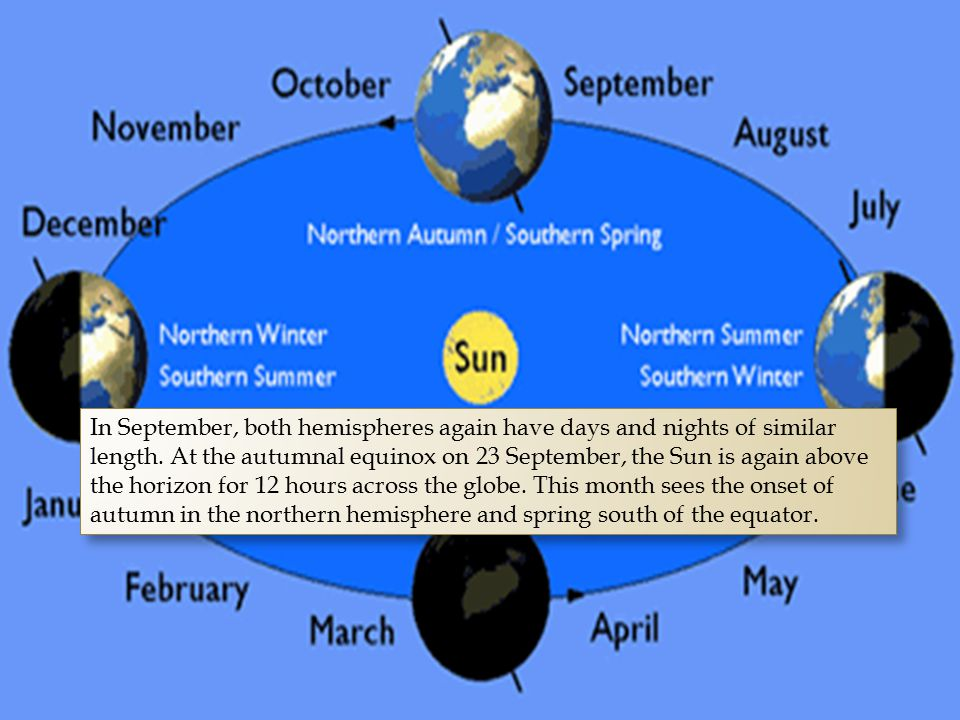 In September, both hemispheres again have days and nights of similar length.