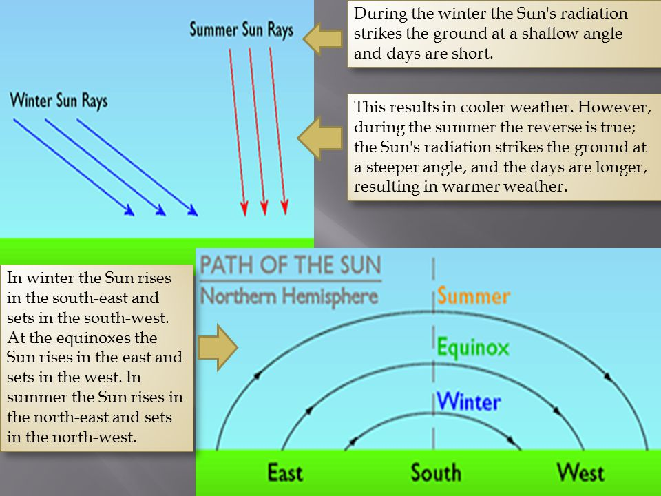 During the winter the Sun s radiation strikes the ground at a shallow angle and days are short.
