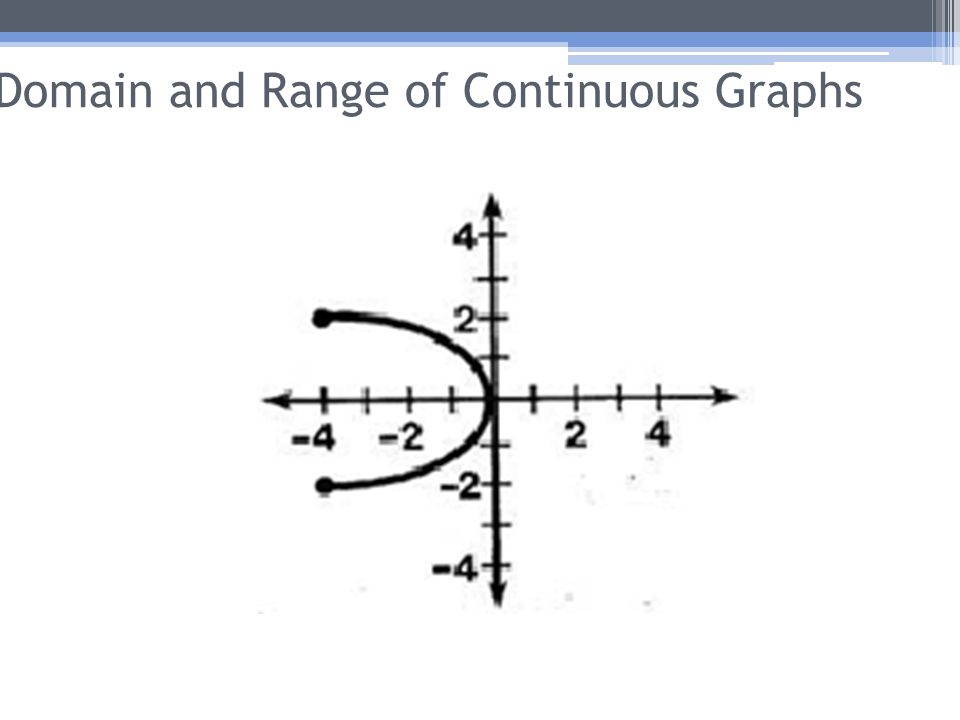 Domain and Range of Continuous Graphs