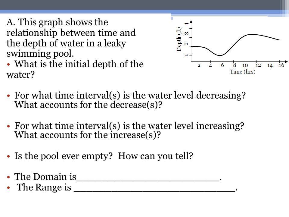 A. This graph shows the relationship between time and. the depth of water in a leaky. swimming pool.