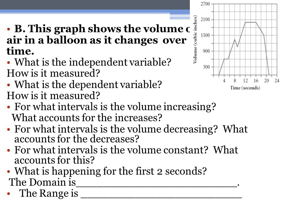 B. This graph shows the volume of