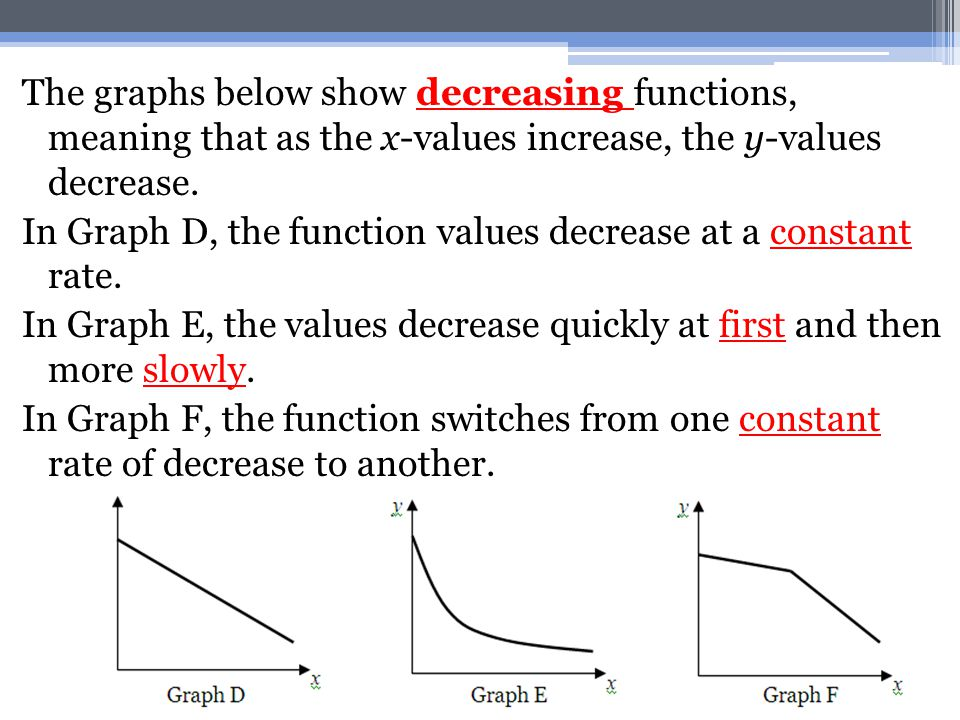 The graphs below show decreasing functions, meaning that as the x-values increase, the y-values decrease.