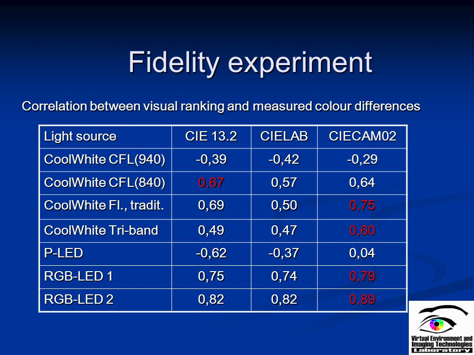 Fidelity experiment Correlation between visual ranking and measured colour differences. Light source.