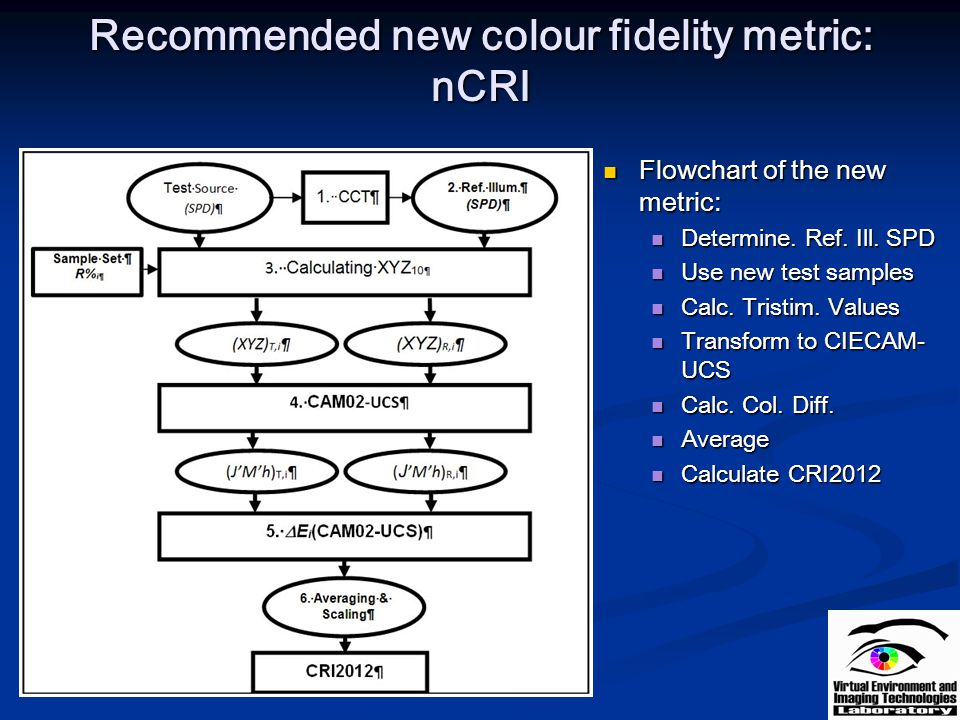 Recommended new colour fidelity metric: nCRI