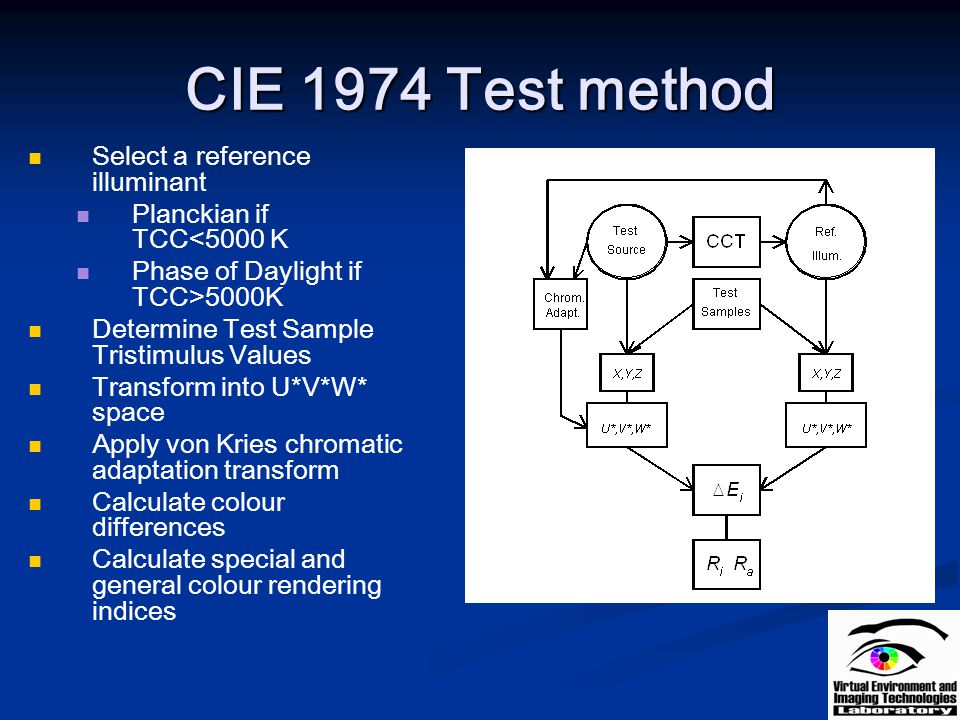 CIE 1974 Test method Select a reference illuminant