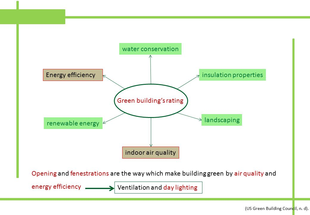 Green building's rating insulation properties water conservation