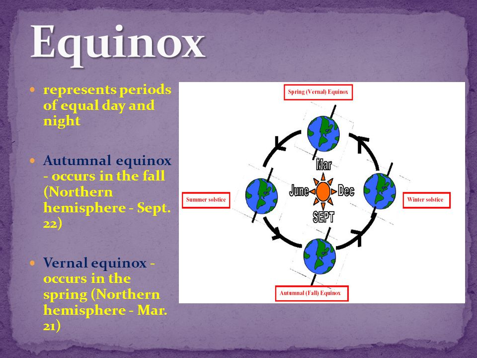 Equinox represents periods of equal day and night