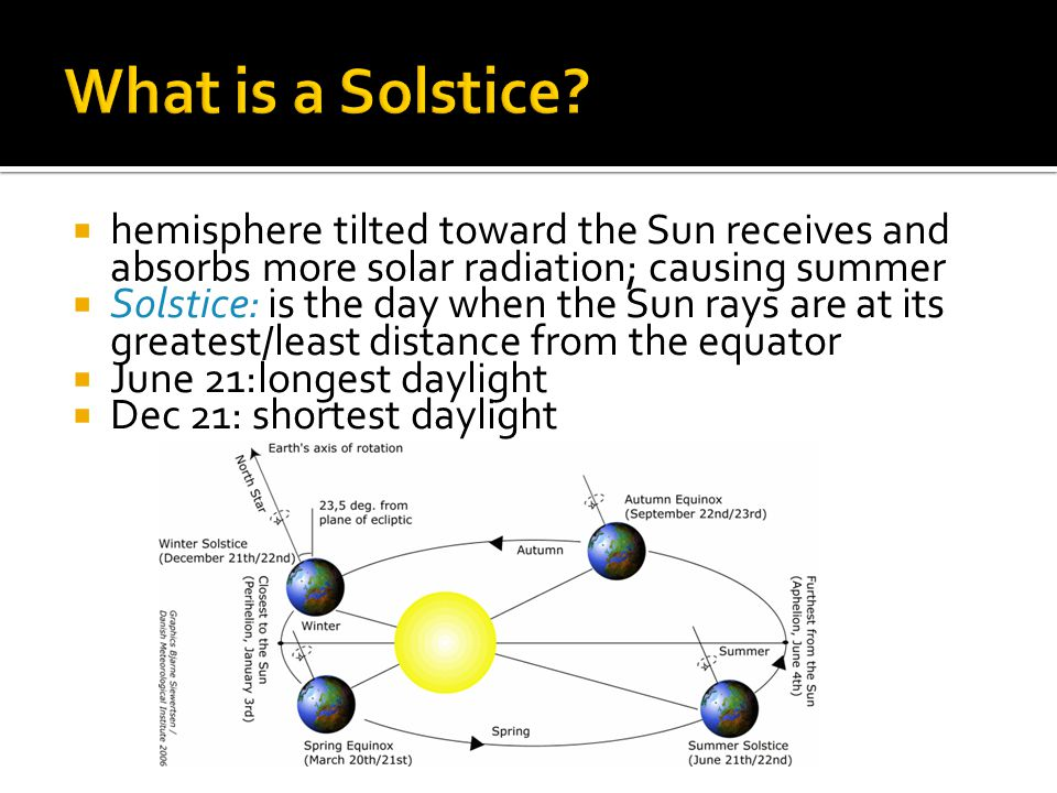What is a Solstice hemisphere tilted toward the Sun receives and absorbs more solar radiation; causing summer.