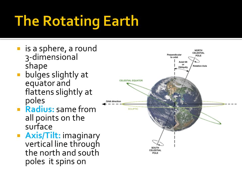 The Rotating Earth is a sphere, a round 3-dimensional shape