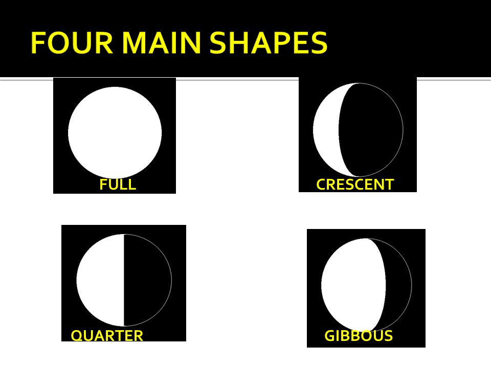 FOUR MAIN SHAPES FULL CRESCENT QUARTER GIBBOUS