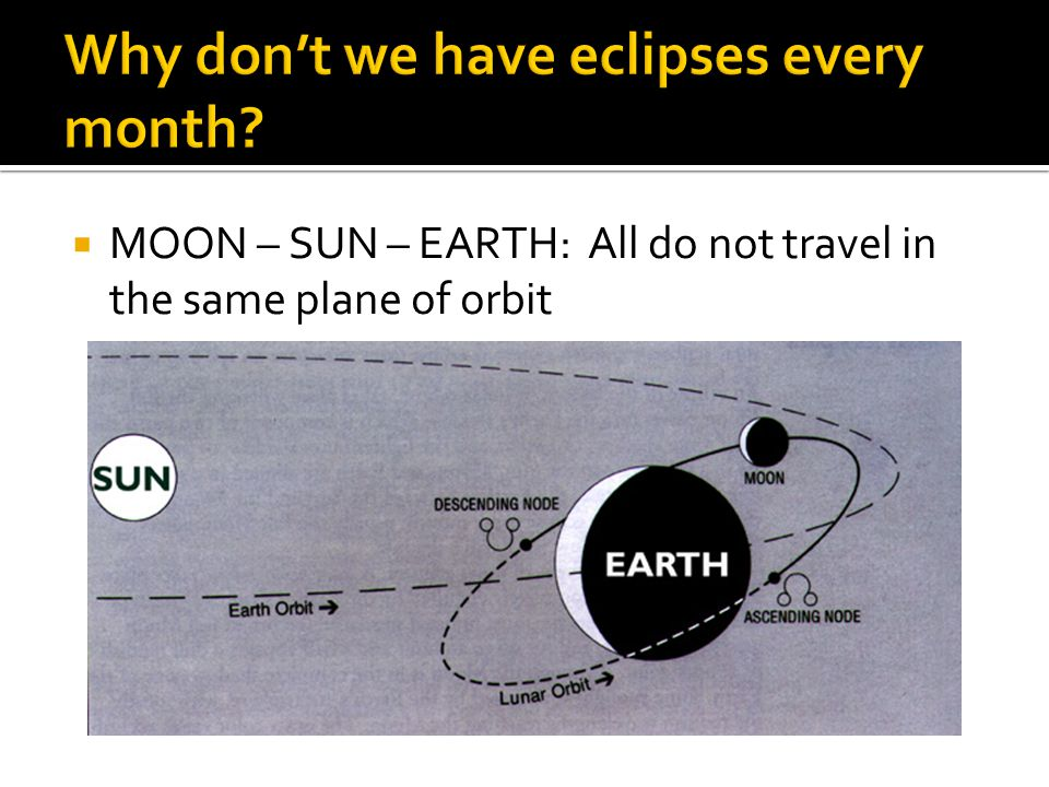 Why don't we have eclipses every month