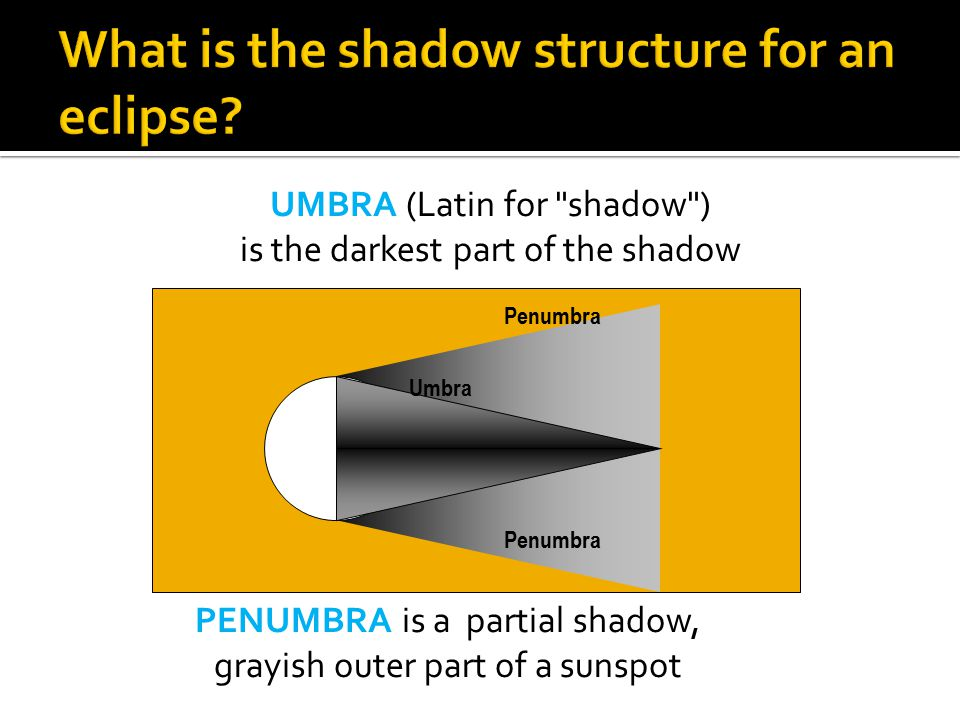 What is the shadow structure for an eclipse