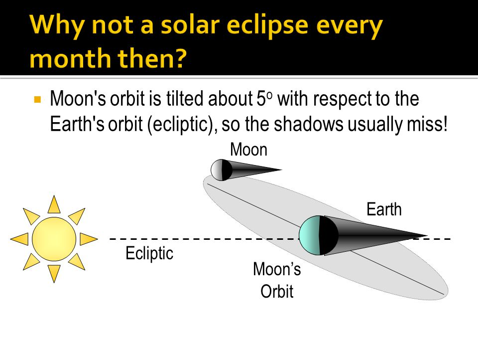 Why not a solar eclipse every month then