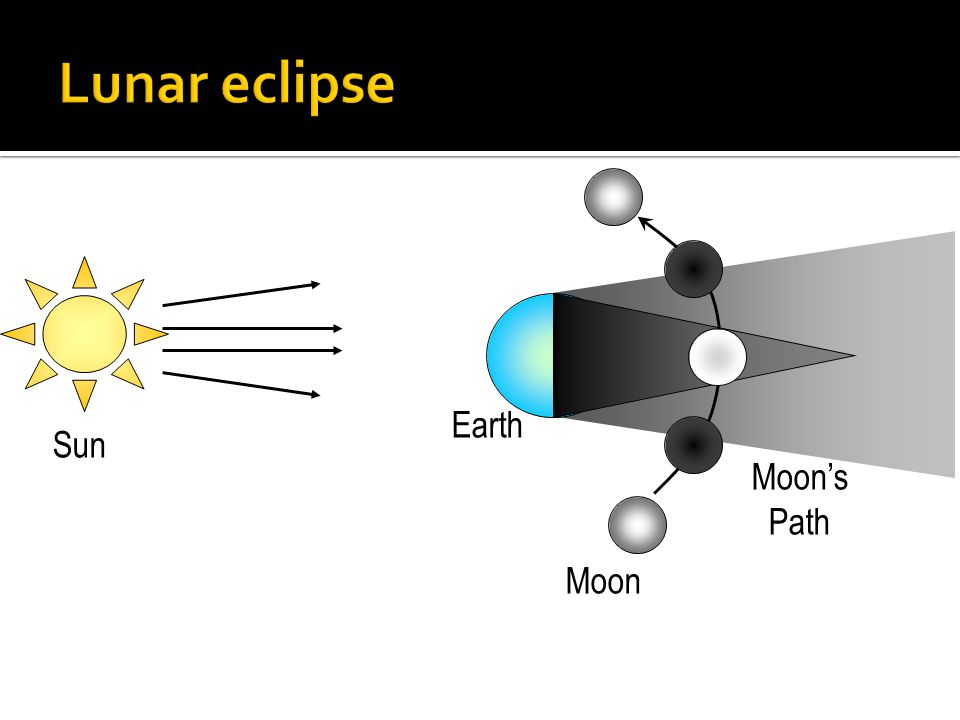 Lunar eclipse Moon's Path Earth Sun Moon