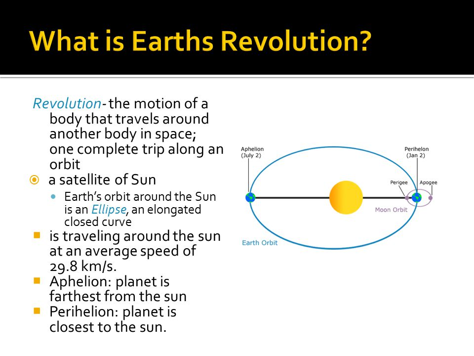 What is Earths Revolution