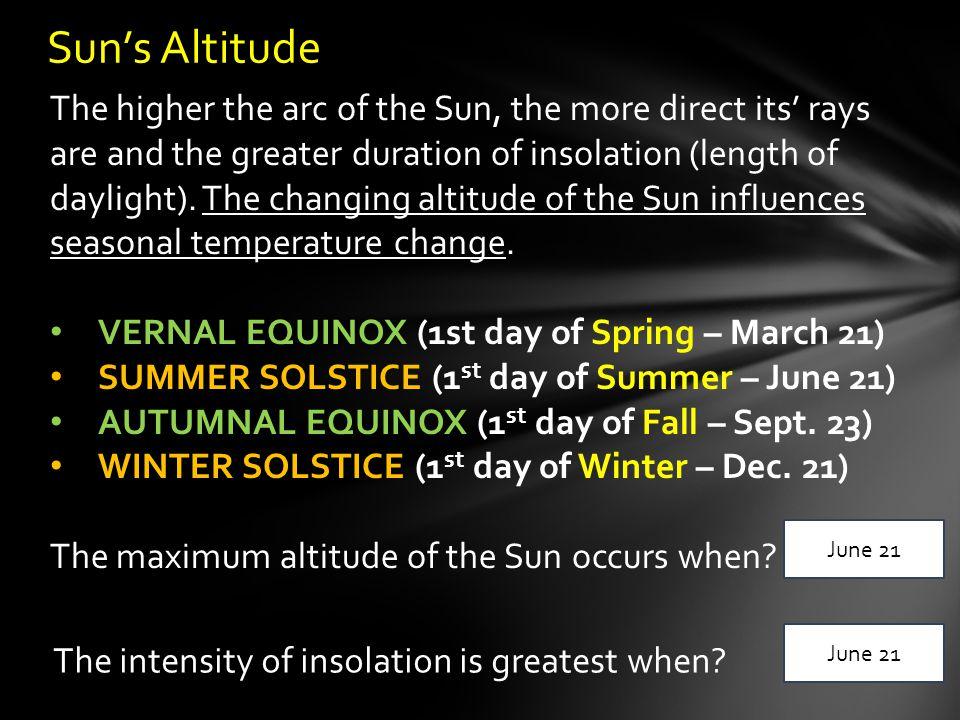 Sun's Altitude