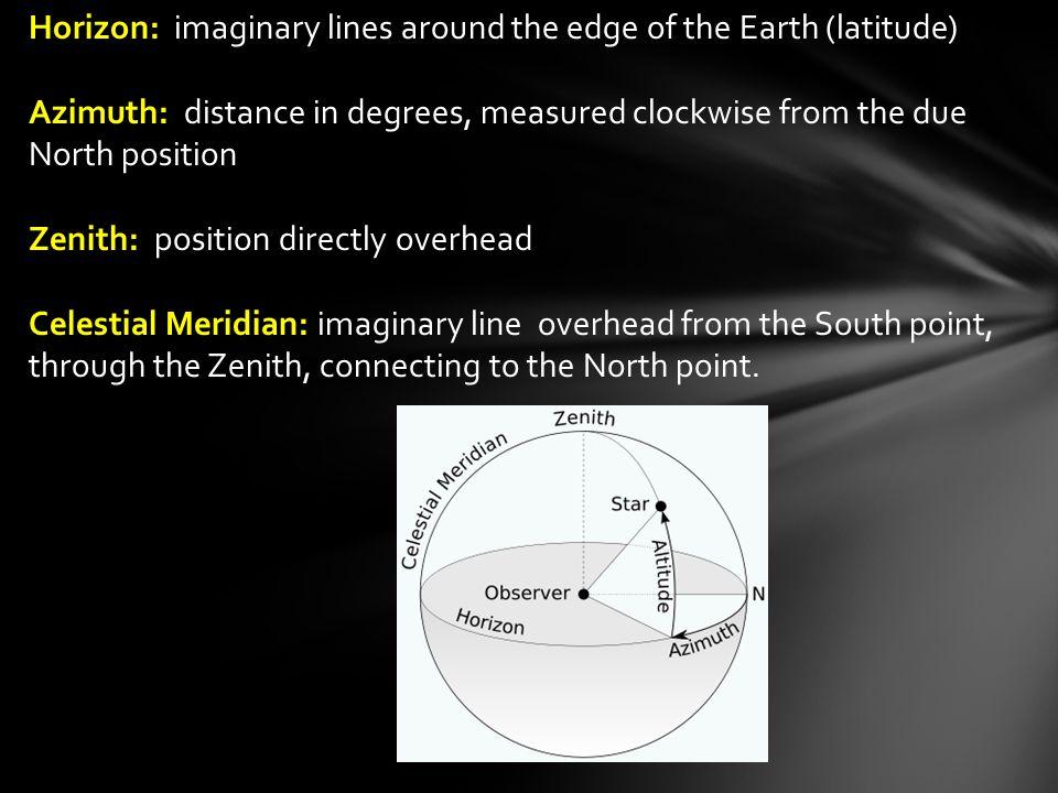 Horizon: imaginary lines around the edge of the Earth (latitude)