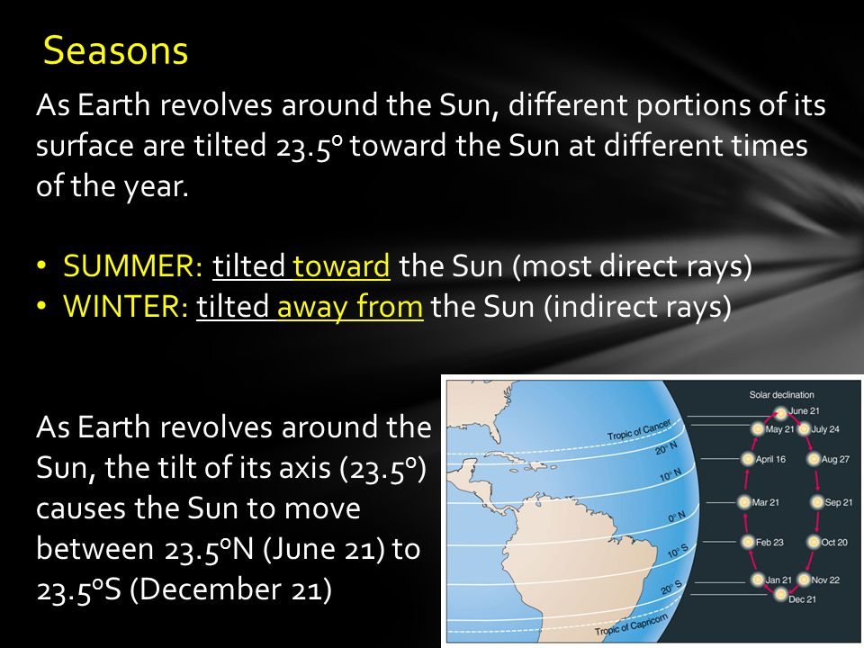 Seasons As Earth revolves around the Sun, different portions of its surface are tilted 23.5o toward the Sun at different times of the year.