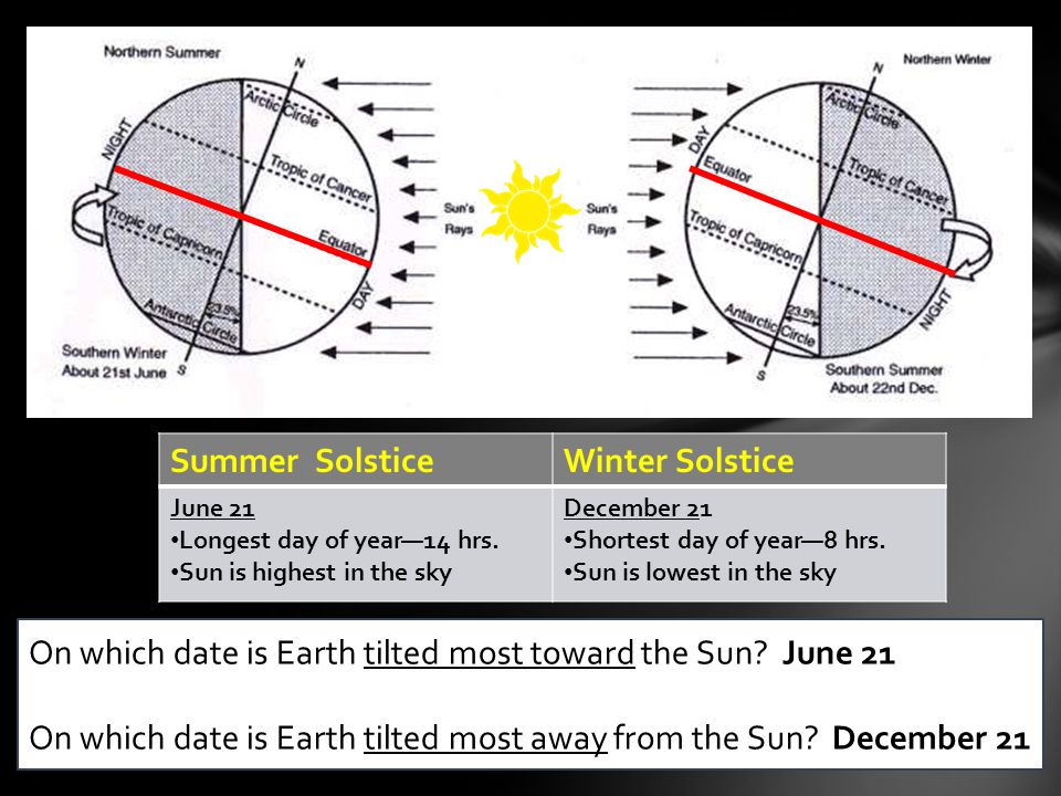 On which date is Earth tilted most toward the Sun June 21